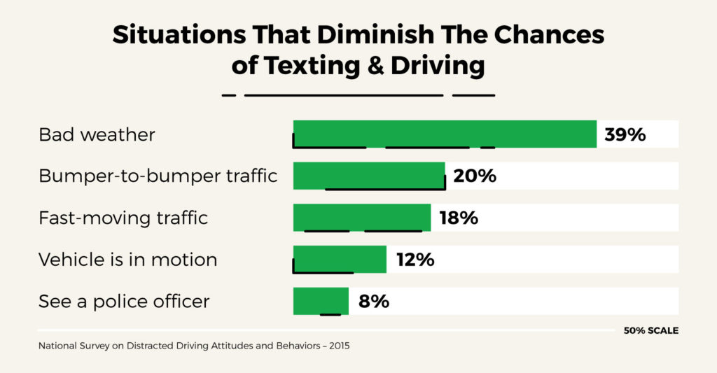 situtations-prevent-texting-driving-graph